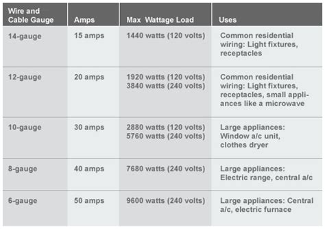 house wire gauge ht bg el wc body img wire cable gauge chart jpg 478 215 337 electric wiring
