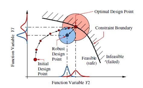 design for robustness based on manufacturing variation patterns anatomy of design space exploration ora research