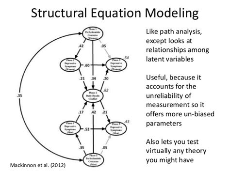 Structural Equation Modelling Sem basics of structural equation modeling
