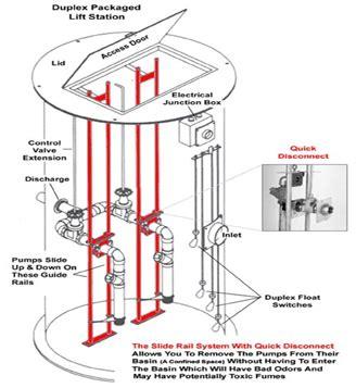lift station diagram lift station diagram wiring
