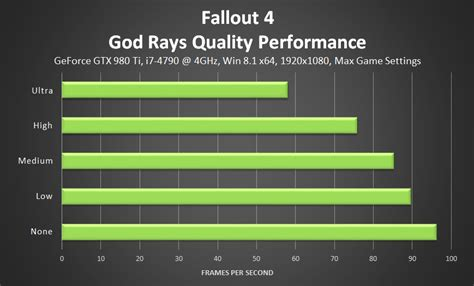 God File 5mm High Count 4 Pcs Set fallout 4 pc performance and optimization analyzed ready drivers available for nvidia