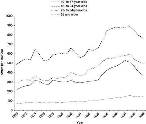 crime pattern vs trend patterns and trends in juvenile crime and juvenile justice