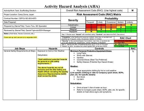 Activity Hazard Analysis Template Journalingsage Com Safety Analysis Template