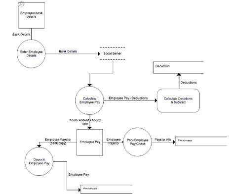 what is data flow diagram in system analysis and design system analysis and design term project data flow diagram