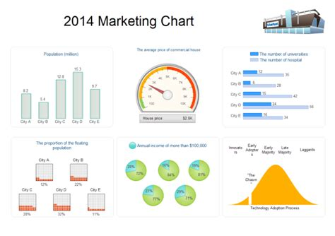 Marketing Chart Exles And Templates Marketing Diagram Template