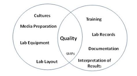 microbiology quality control laboratory layout microbiological best laboratory practices usp value and