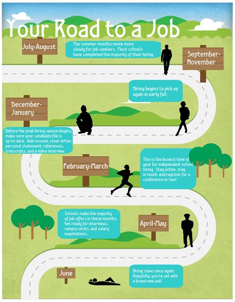 Infographic Your Road To A Job The Puzzle Hiring Timeline Template
