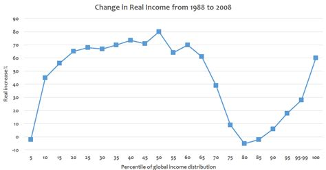 from last to ten changing steps to wealth and success books causes of income inequality in the united states