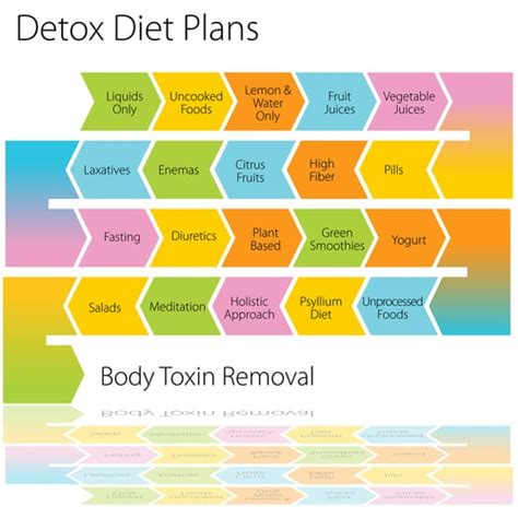 Detoxes Don T Woirk by Cathe Friedrich What S The Scoop On Detox Diets Here S