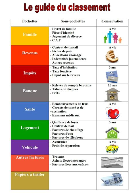 Papier Administratif Combien De Temps Les Garder by Conservation Des Papiers Bancaires