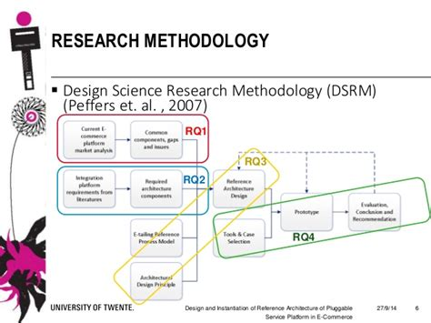 Design And Instantiation Of Reference Architecture For Architectural Design Research Methods