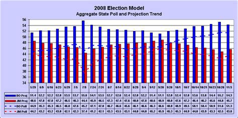 2008 election surveys analyses election fraud an introduction to exit poll probability