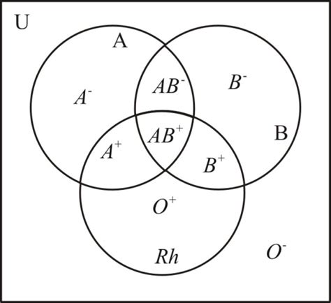 venn diagram for ab venn diagram blood types image collections how to guide and refrence