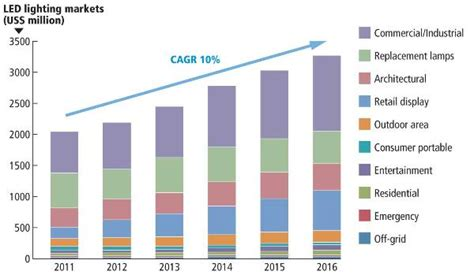 Light Industry Definition by Led Lighting Market Holds Steady In 2012 Magazine Leds