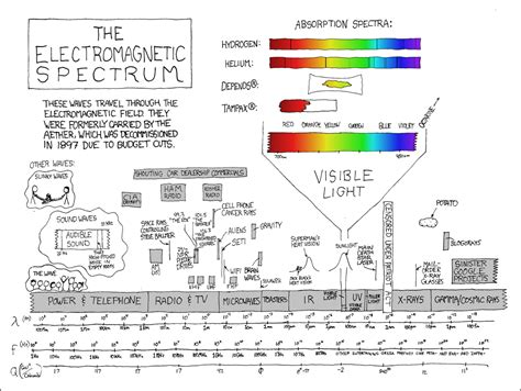 xkcd electromagnetic spectrum