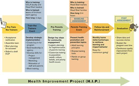 preventing chronic disease a structured management