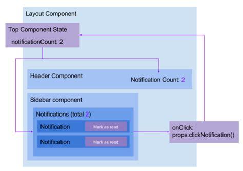 React A Front End Developer S Perspective 183 Devbridge React Component Template