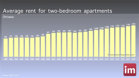 average rent per month ottawa apartment rents cost of living in ottawa