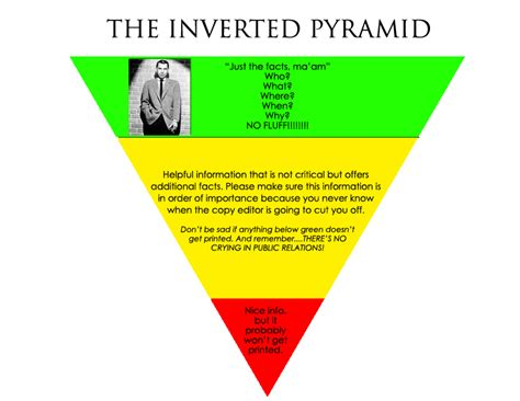 Pyramid Style Of Report Writing by Inverted Pyramid Newspaper Article Exle
