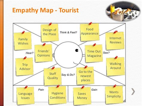 design thinking empathy questions personas and empathy map