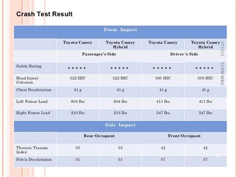 Herzing Mba Safety Reviews by Hybrid Cars