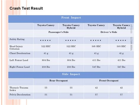 Ul Mba Program Review by Hybrid Cars
