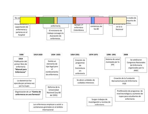 Linea Del Tiempo De La Enfermeria   evolucion de la enfermeria linea del tiempo by diana h issuu