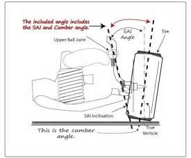 Define Struts Car Tt S3 Alloy Arms Swivels Thread Page 11 Vw Gti Forum
