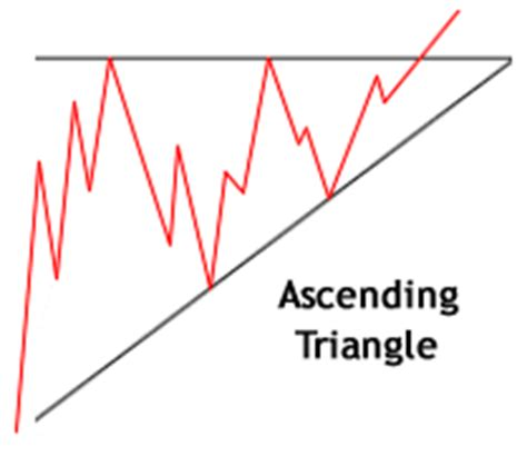 triangle pattern in uptrend trading triangle technical analysis patterns