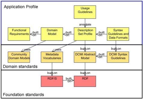 design application framework dcmi guidelines for dublin core application profiles