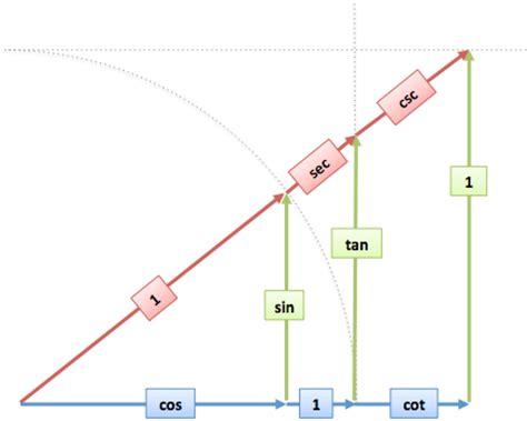 geometr 236 a y trigonometr trig mnemonics like http mathworld wolfram sohcahtoa html focus on computations not