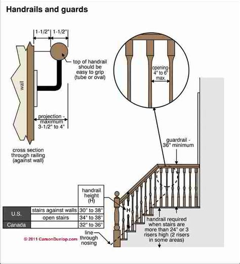 Stair Handrail Code design build specifications for stairway railings landing construction or inspection design