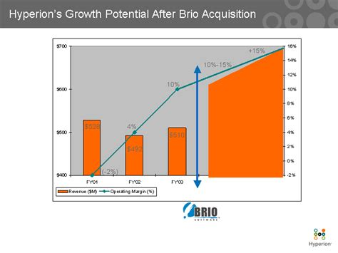 brio hyperion hyperion s growth potential after brio acquisition15 528