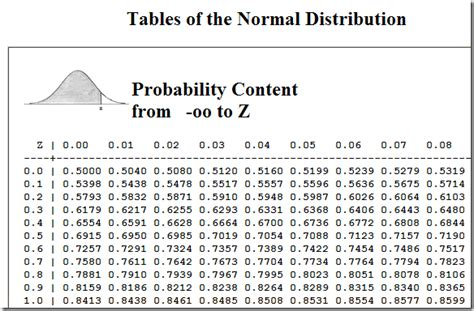 calculator z score a fortuitous concatenation echo z scores and percentiles