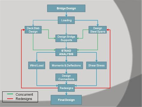flowchart design design flowchart preemptive bridge design inc