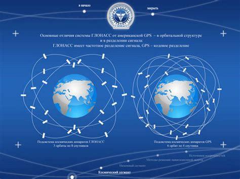 What is GLONASS in Mobile Phones thetecnica