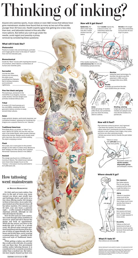 tattoo body placement chart tatt breakdown tattoos pinterest