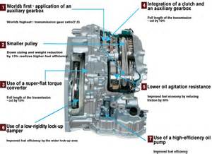 Jeep Cvt Transmission Reliability Reliability Of Cvt Transmissions In 2015 Autos Post