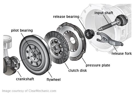 clutch repair replacement maidstone affordable clutch services