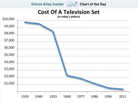 chart of the day the incredibly shrinking price of tvs business insider