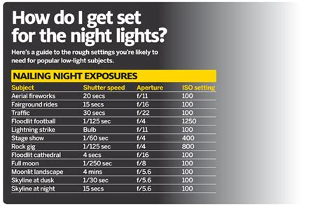 photography setting chart night photography set up your camera to shoot anything