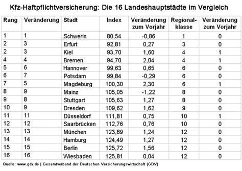 Kfz Haftpflichtversicherung Vergleich by Regionalklassen In Der Kfz Versicherung 2015