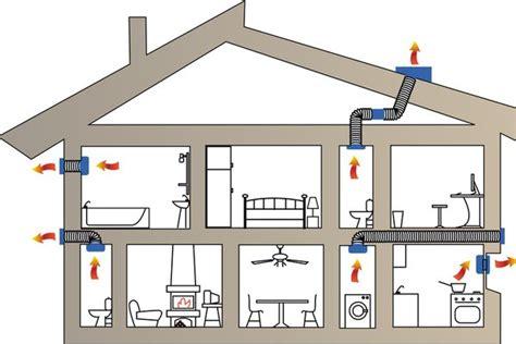 Ventilation Electrique Salle De Bain by Radiateur Schema Chauffage Ventilation Electrique Salle