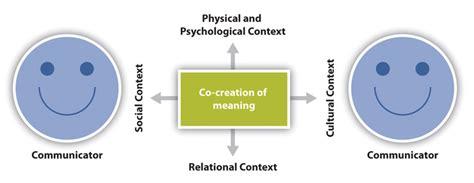 transactional model of communication diagram file transactionalmodel jpg wikimedia commons