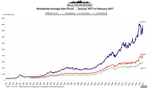 Metro Vancouver Home Sales Down 42 In February 2017 Daily Hive Vancouver