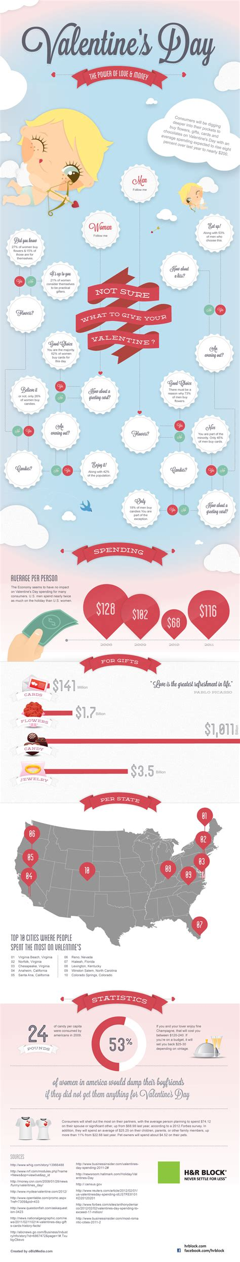 s day statistics infographic the surprising facts about s day