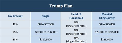 calculator new tax plan donald trump s tax plan in simple terms donovan