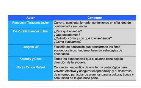 Diseño Curricular Definicion Autores Curr 205 Culo Y Entornos Tecnol 211 Gicos
