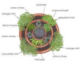 Herb Container Garden Ideas Garden Ideas Herb Container Garden Creek Feed