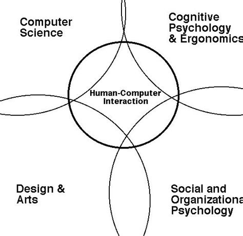 Computer Science And Psychology For Mba Program by Contr Disciplines Htm